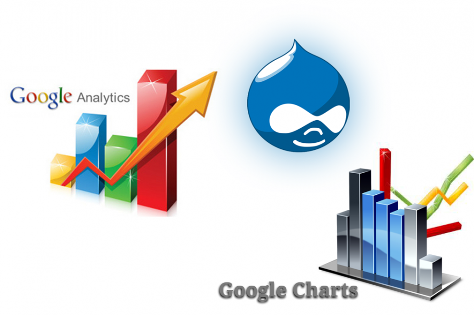 Google Analytics API and Google Charts API